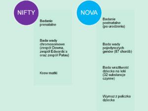 Badanie NIFTY i Badanie NOVA