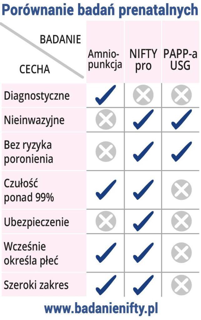 porównanie badań prenatalnych - test nifty pro a amniopunkcja i test pappa