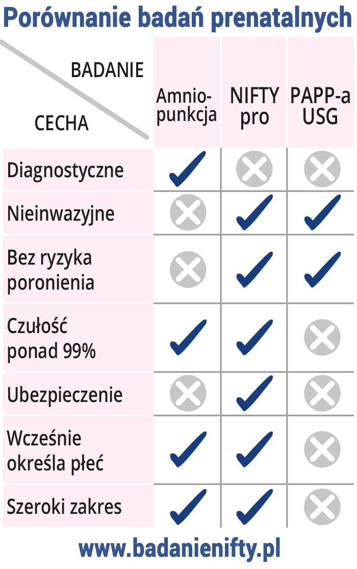 Porównanie testu NIFTY z innymi badaniami prenatalnymi