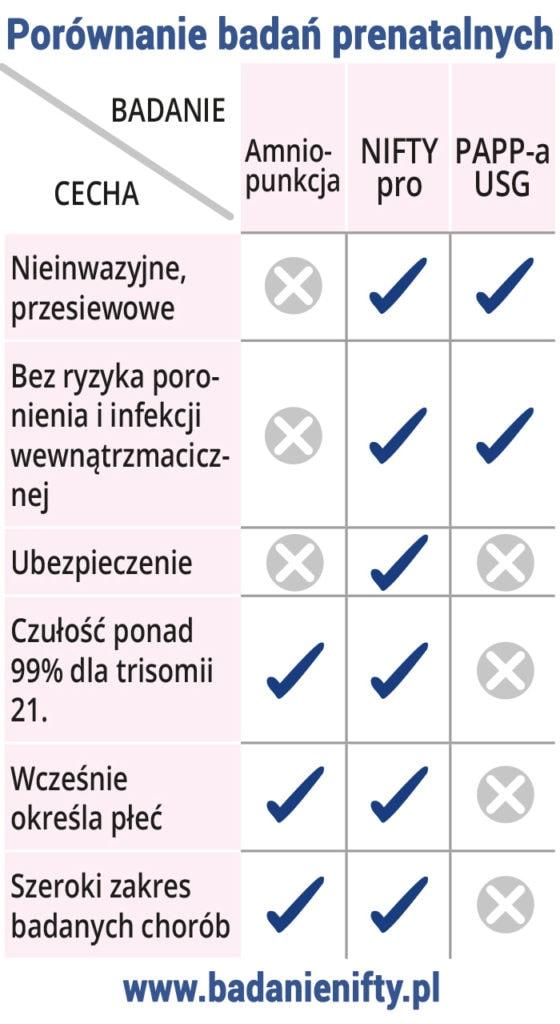 porównanie badań prenatalnych